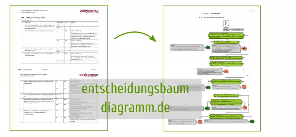 Darstellung der Konvertierung der edi@energy Entscheidungsbaum-Tabelle in ein Entscheidungsbaumdiagramm