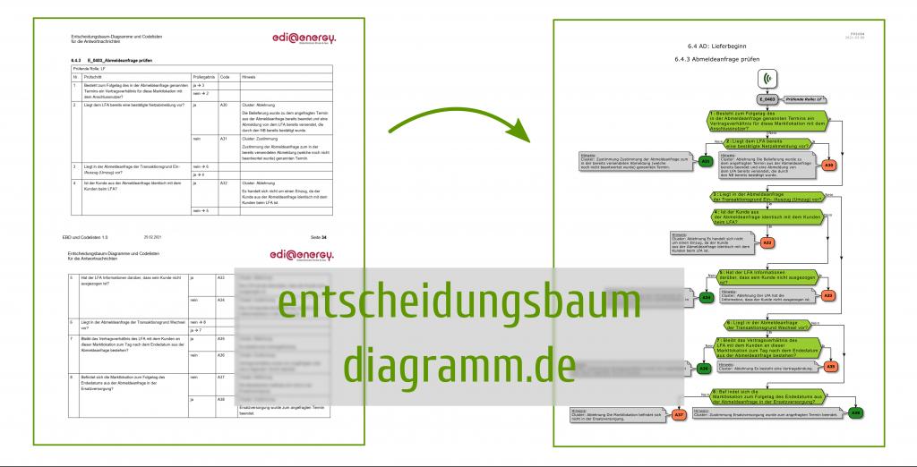 Umwandlung eines tabellarischen Entscheidungsbaumdiagramms in ein graphisches.